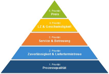 Pyramide der Kundenzentrierung für Bestücker: Prozessqualität, Zuverlässigkeit und Liefertermintreue, Geschwindigkeit, Preis