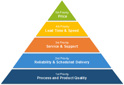 Electronics Manufacturing Services Pyramid of Customer Orientation: Quality, Reliability, Service, Lead Time and Price